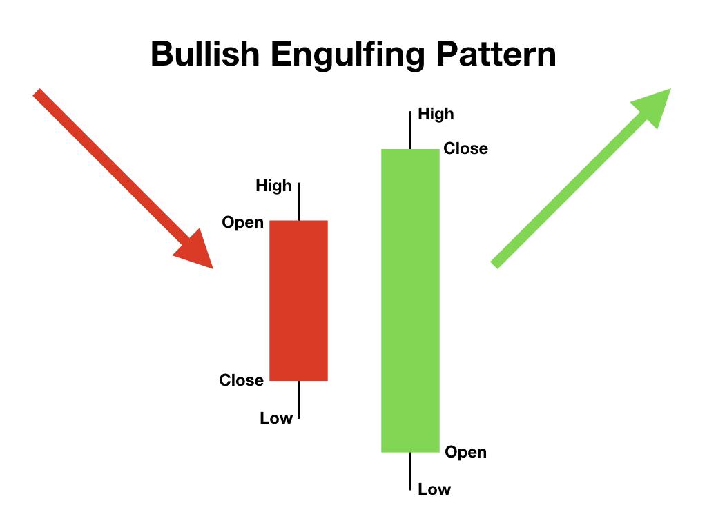 Đầu tư forex hiệu quả với bullish engulfing pattern