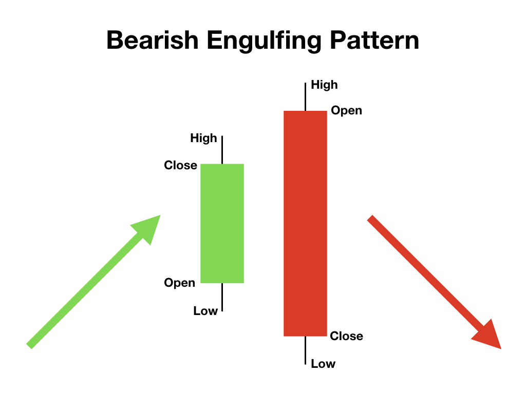 Đầu tư forex hiệu quả với bearish engulfing pattern