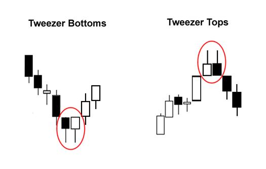 Đầu tư forex hiệu quả với tweezer